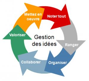 gestion-des-idees-processus-300x271 dans Les monnaies complémentaires